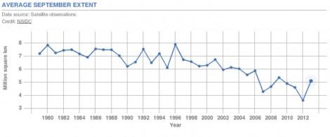 NASA Average September Extent Table at:http://climate.nasa.gov/key_indicators/
